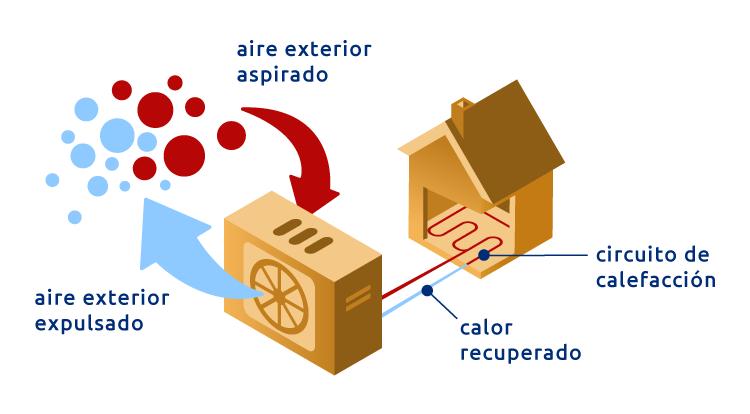 Sistemas de aerotermia para el hogar